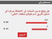 58% من القراء يتوقعون احتفاظ حسين الشحات بموقعه في الأهلى