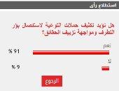 91% من القراء يؤيدون تكثيف حملات التوعية لاستئصال بؤر التطرف