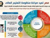 إنفوجراف.. مصر تعيد صياغة منظومة التعليم العالى.. تبنى سياسات أكاديمية متطورة وإنشاء مؤسسات تعليمية متقدمة والتوسع فى الشراكات الدولية.. ارتفاع مستمر فى الإنفاق الموجه للمنظومة لـ 75 مليار جنيه عام 2021/2022