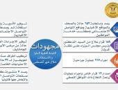 لجنة الاستغاثات الطبية بمجلس الوزراء تستجيب لـ653 حالة أغسطس الماضى
