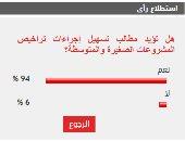 94% من القراء يطالبون بتسهيل إجراءات تراخيص المشروعات الصغيرة والمتوسطة