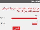 %84 من القراء يطالبون بتكثيف حملات توعية المواطنين بالتسجيل لتلقى لقاح كورونا
