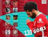 محمد صلاح ينضم لقائمة أفضل هدافى ليفربول فى التاريخ بعد هدف كريستال بالاس