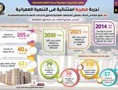 مصر تشهد طفرة فى الارتقاء بمستوى المجتمعات العمرانية.. إنفوجراف
