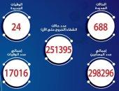 الصحة تسجل 688 إصابة جديدة بكورونا و24 حالة وفاة وخروج 703 متعافين