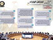مجلس الوزراء يستعرض نشاطه الأسبوعي.. 7 قرارات و13 اجتماعا.. إنفوجراف