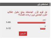 85 % من القراء يؤيدون قرار الجامعات بمنع دخول الحرم الجامعى دون كمامة