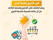 الصحة: فحص طبى شامل قبل التبرع بالبلازما فى مراكز الوزارة