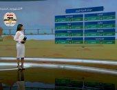 """""""صباح الخير يا مصر"""" يستعرض حالة الطقس,, العظمى بالقاهرة 30.. فيديو"""