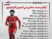 """103 أهداف فى 165 مباراة.. رحلة إنجازات محمد صلاح فى الدوري الإنجليزي """"إنفوجراف"""""""