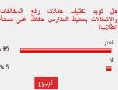 95% من القراء يطالبون بتكثيف حملات رفع المخلفات بمحيط المدارس