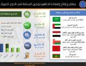 """من بينها مصر.. """"أوابك"""": 28 مشروعا معلنا لإنتاج الهيدروجين بالمنطقة العربية"""