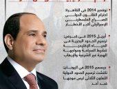 9 قمم بين مصر وقبرص واليونان ترسم الاستراتيجية المصرية بالمتوسط.. إنفوجراف