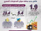 معلومات الوزراء: ميزان المدفوعات سجل فائضًا كليًّا يصل لـ1.9 مليار دولار