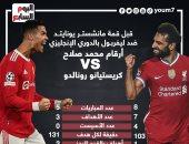 """مان يونايتد ضد ليفربول.. أرقام محمد صلاح Vs كريستيانو رونالدو  """"إنفو جراف"""""""