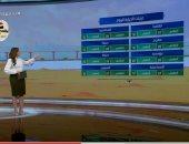 """""""صباح الخير يا مصر"""" يستعرض حالة الطقس.. العظمى بالقاهرة 27.. فيديو"""