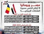 6 أرقام تلخص مسيرة العلاقات الإيجابية بين مصر ورومانيا.. إنفوجراف