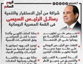 شراكة من أجل التنمية.. رسائل الرئيس السيسى بقمة مصر - رومانيا.. إنفوجراف