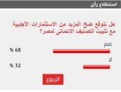 68% من القراء يتوقعون ضخ الاستثمارات الأجنبية مع تثبيت تصنيف مصر الائتماني