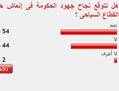 54%من القراء يتوقعون نجاح جهود الحكومة فى إنعاش حركة القطاع السياحى