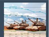 إسرائيل تستعرض قوتها العسكرية بذكرى إقامتها.. 17 مليار دولار ميزانية الجيش عام 2014.. والمعونة العسكرية الأمريكية ضمنت التفوق العسكرى على الجيوش العربية.. معهد أبحاث الأمن القومى: سلاح الجو الأفضل