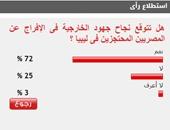 72%من القراء يتوقعون نجاح الخارجية فى الإفراج عن المصريين المحتجزين بليبيا