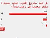 89% من القراء يؤيدون  قانون مصادرة التعديات على أراضى الدولة