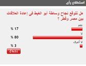 80%من القراء يتوقعون فشل وساطة أبو الغيط فى إعادة العلاقات المصرية القطرية