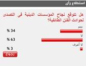 63%من القراء يستبعدون نجاح المؤسسات الدينية فى التصدى للفتن الطائفية
