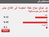 65 % من القراء يستبعدون نجاح الحكومة فى اقتلاع جذور الفساد من المؤسسات