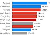 تطبيقا فيسبوك وMessenger هما الأشهر فى العالم الآن