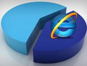 """مايكروسوفت توقف دعم الإصدارات القديمة من """"إنترنت إكسبلور"""" وتحذّر مستخدميها"""