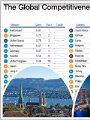 مؤشر العالمية التنافسية