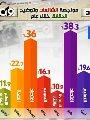 إنفوجراف.. أرقام ضخمة تكشف حجم استهداف مصر بالشائعات.. 2019 الأكثر استقبالا بنسبة 37.7%.. الاقتصاد كان الهدف الأول لإطلاق السموم.. والصحة والتعليم فى المرتبتين الثانية والثالثة.. وتنازل مصر عن حقل ظهر الأبرز