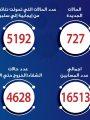 الصحة: تسجيل 727 حالة إيجابية جديدة لفيروس كورونا.. و28 حالة وفاة